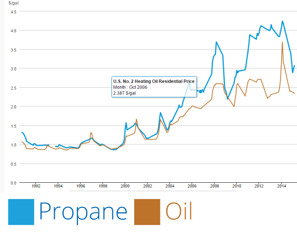 Cost Of Propane Vs Natural Gas Bbq
